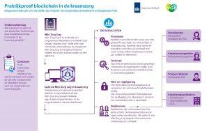 Blockchain in de kraamzorg